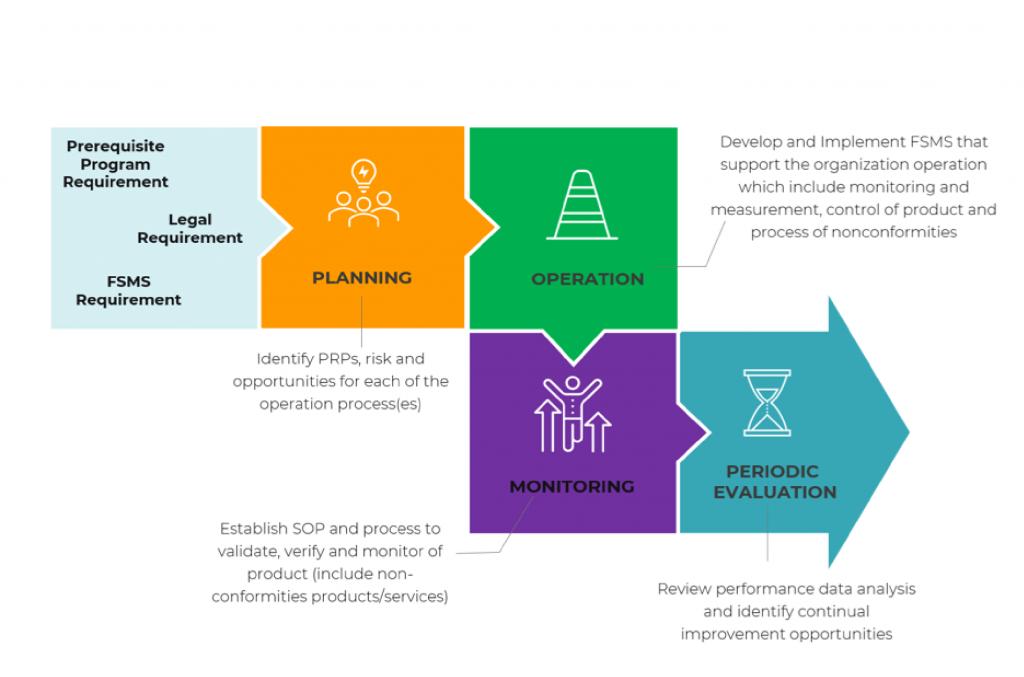 fssc-process-approach-