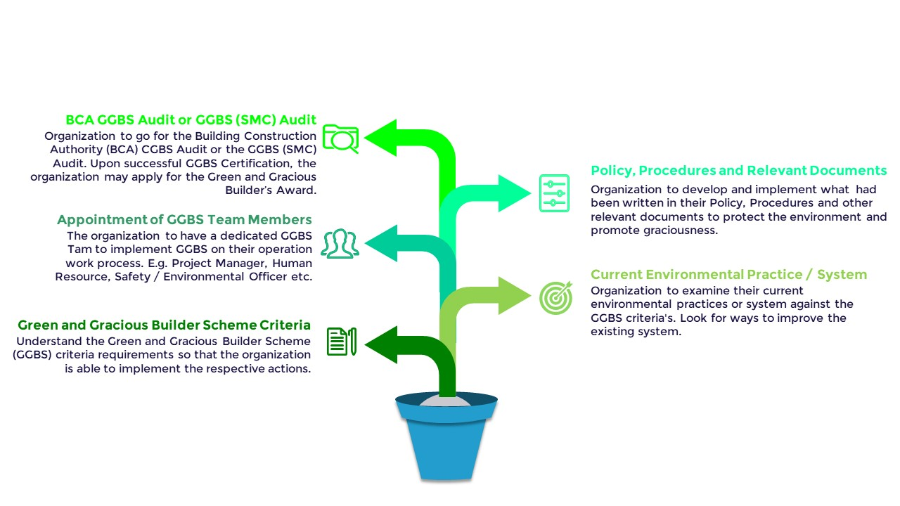 ggbs-process-approach-latest