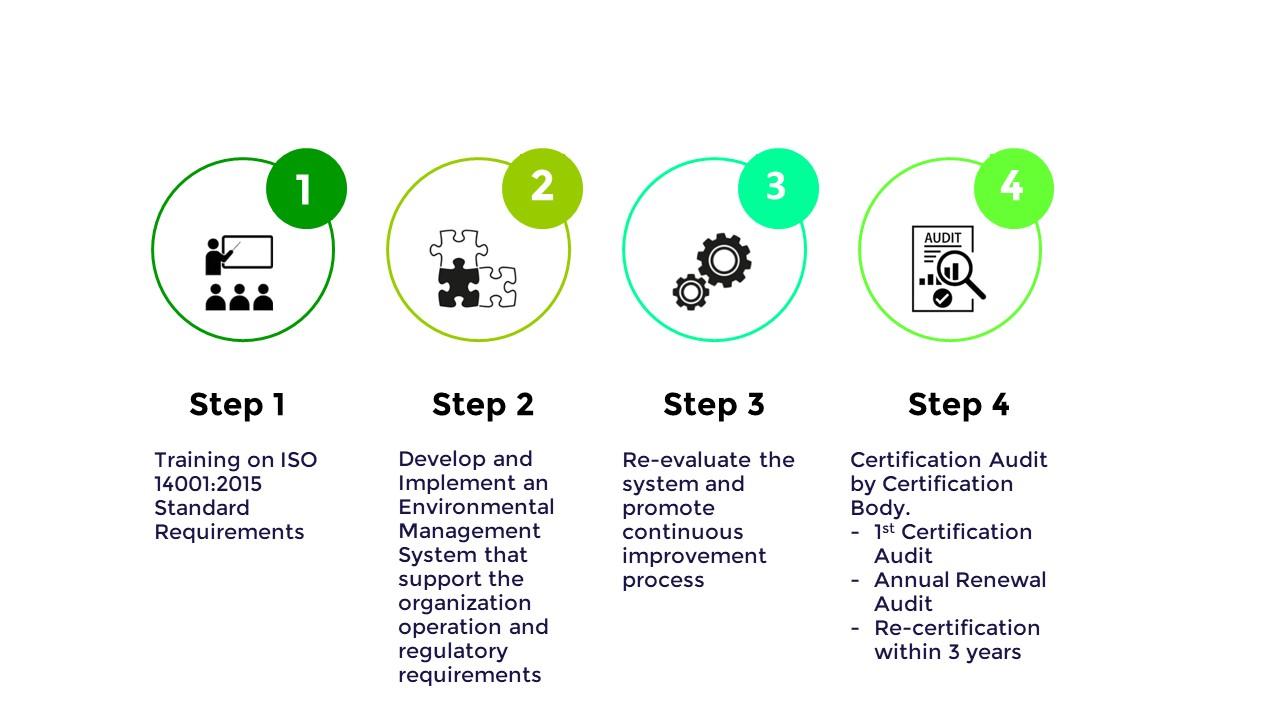 iso-14001-certification-process-website
