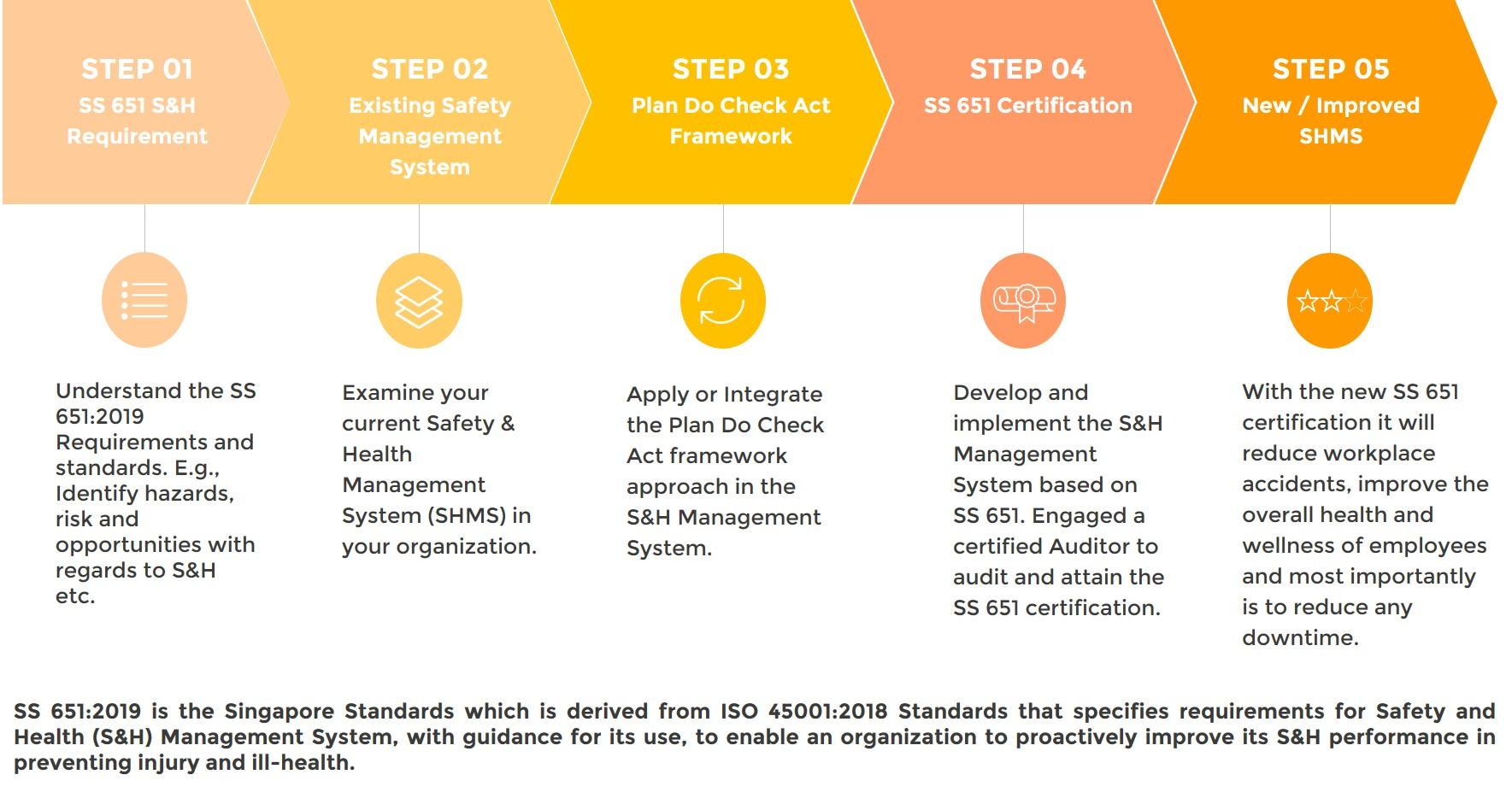 ss-651-2019-process-approach