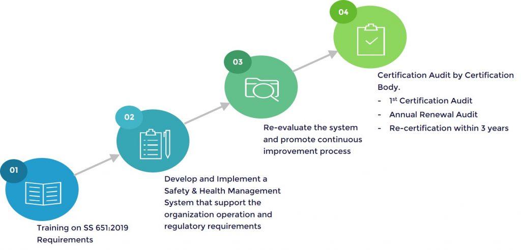 ss651-2019-certification-process